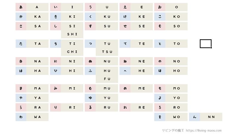 ローマ字対応表