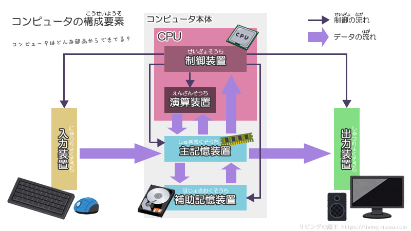 コンピュータの構成要素 五大装置