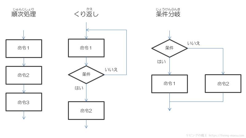 プログラミングの基本的な処理の流れ(フローチャート)